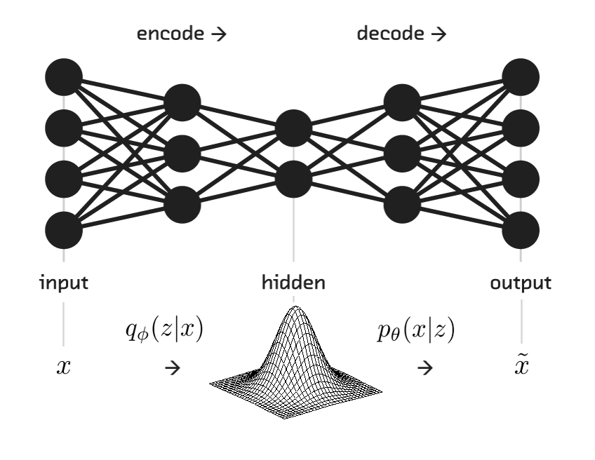 Under the Hood of the Variational Autoencoder (in Prose