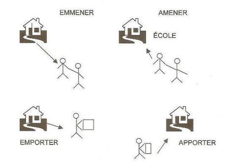 Apporter-Emporter-Amener-Emmener