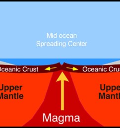 a diagram of magma rising through the mantle and forming new oceanic crust at a mid [ 1800 x 963 Pixel ]