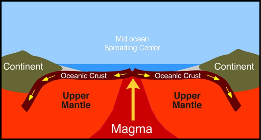 medium resolution of a diagram of magma rising through the mantle and forming new oceanic crust at a mid