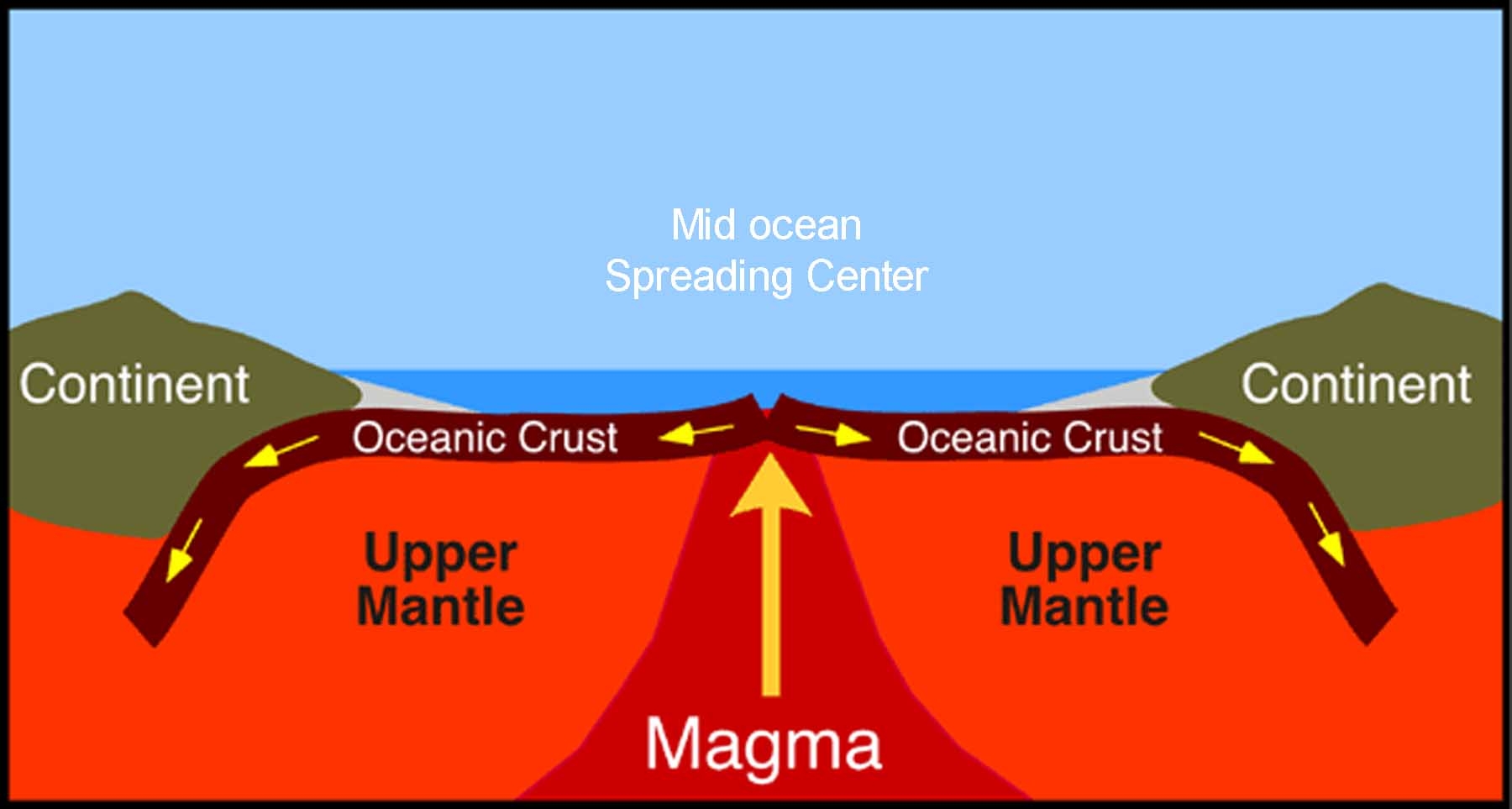 hight resolution of a diagram of magma rising through the mantle and forming new oceanic crust at a mid