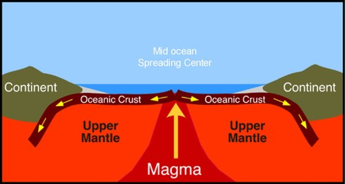 small resolution of a diagram of magma rising through the mantle and forming new oceanic crust at a mid