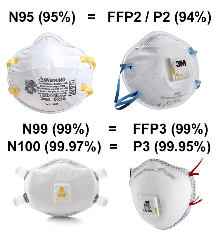 Bu görsel boş bir alt niteliğe sahip; dosya adı n95-vs-ffp2-ffp3.jpg