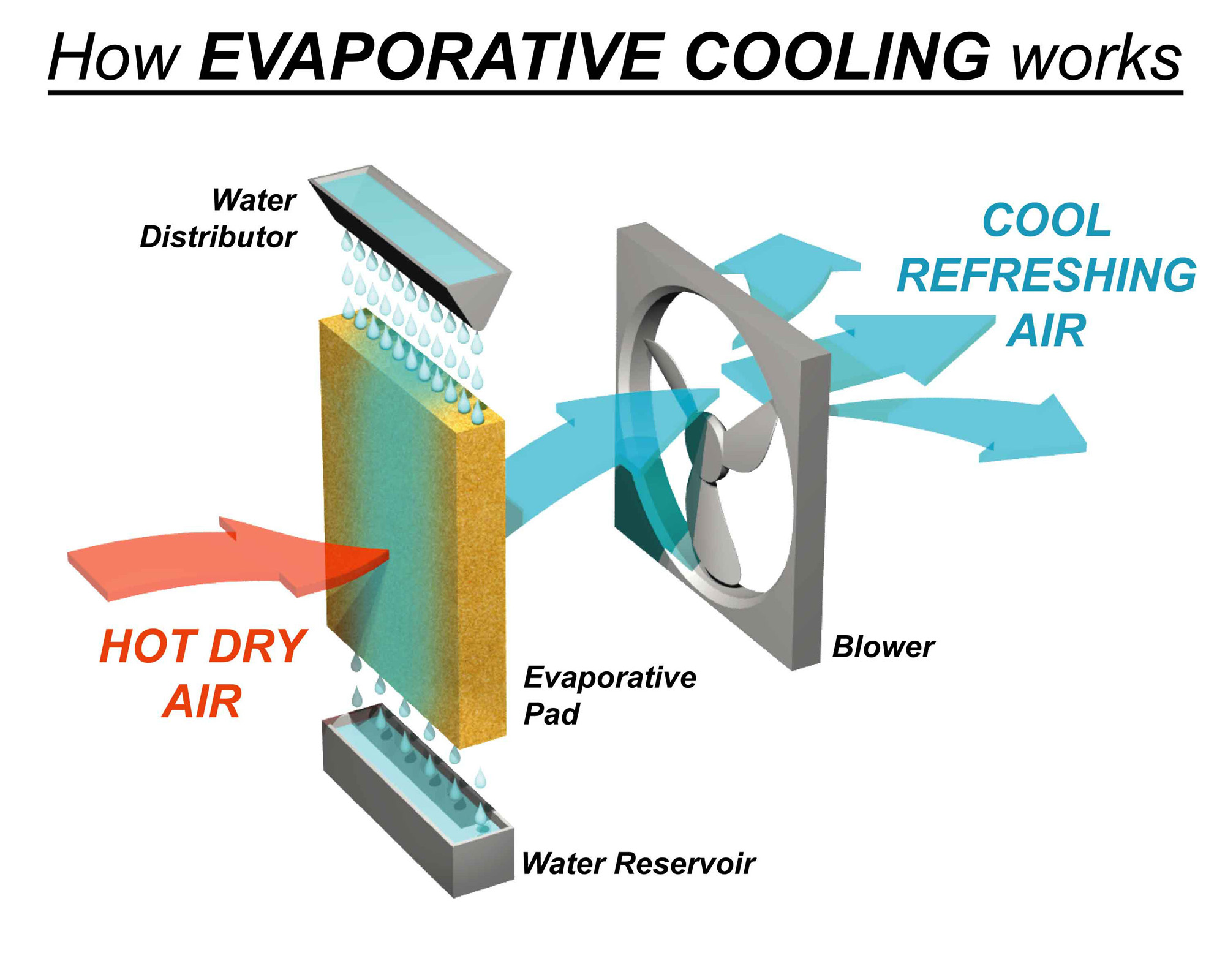 Air Cooling Units Home