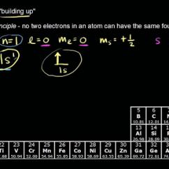Electron Dot Diagram Periodic Table Printable Blank Animal Cell Más Sobre Los Orbitales Y La Configuración Electrónica ...