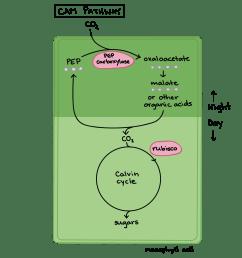 proces flow diagram ga plant [ 3014 x 2349 Pixel ]