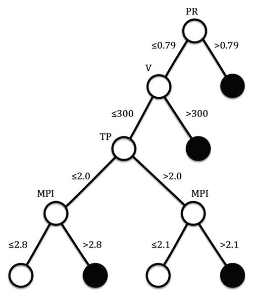 How a Russian mathematician constructed a decision tree