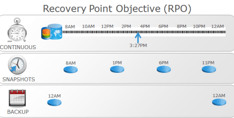 Recovery Point Objective