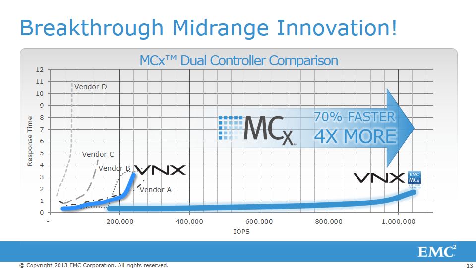 MCx slide showing sub-ms latency up to 1M IOps.