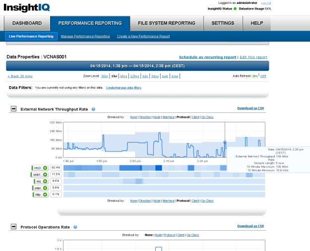 InsightIQ 3.0 performance reporting with downsampled averages.