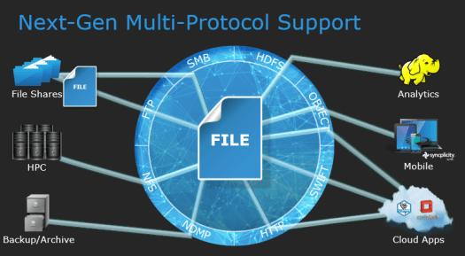 Isilon Redefine Possible multi-protocol support