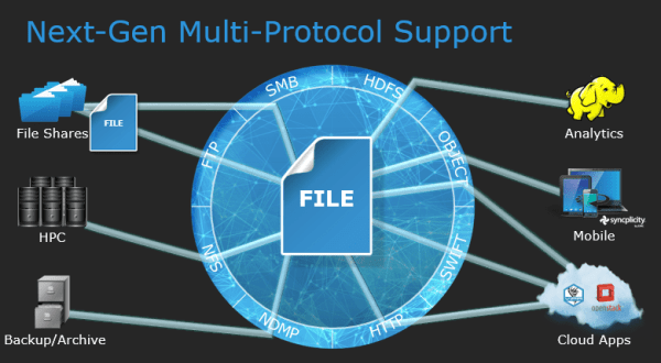 Isilon Redefine Possible multi-protocol support