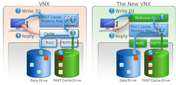 MCx FAST Cache software stack