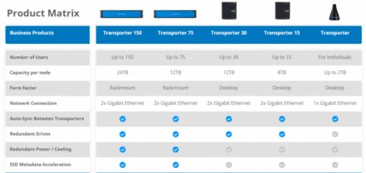 File Transporter models
