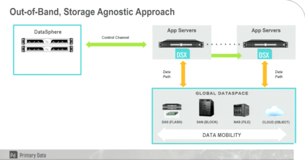 Primary Data Out of Band Storage Agnostic approach