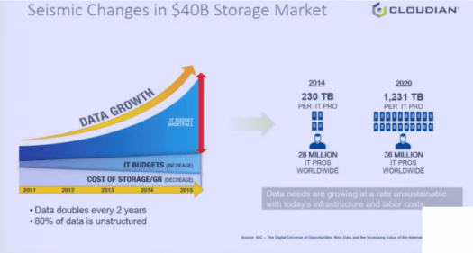 Cloudian HyperStore: more data needs to be managed by fewer storage FTEs