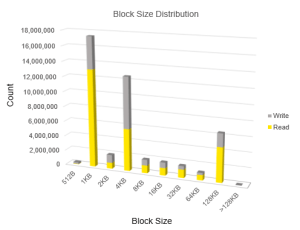 StorMagic IO distribution