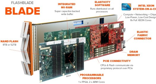 Pure Storage FlashBlade