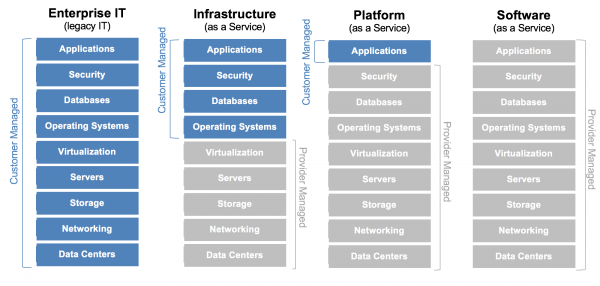 Cloud Computing Layers such as IaaS, PaaS and SaaS