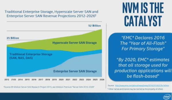 Intel NVMe catalyst