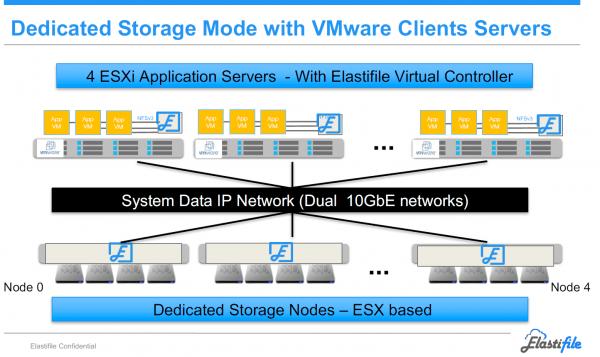 Elastifile Dedicated Storage Mode