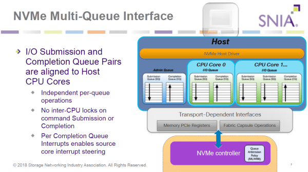SNIA NVMe Multi-Queue Interface