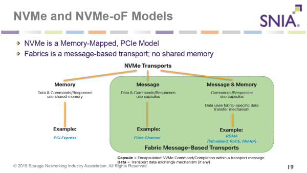 NVMe and NVMe-oF 101 with SNIA: queues everywhere! - FastStorage