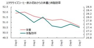 0924体重と体脂肪率グラフ