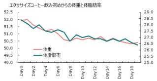 1006体重体脂肪率グラフ