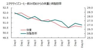 0927体重体脂肪率グラフ