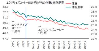 1031体重体脂肪率グラフ