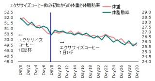 1017体重体脂肪率グラフ