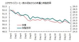1011体重体脂肪率グラフ