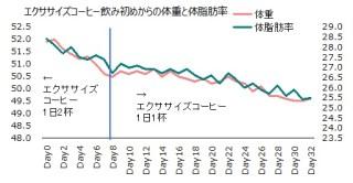1019体重体脂肪率グラフ