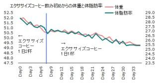1022体重体脂肪率グラフ