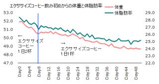 1106体重体脂肪率グラフ