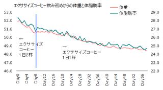 1114体重体脂肪率グラフ