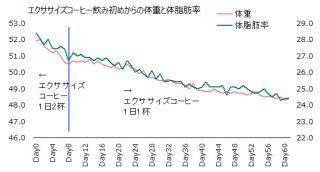 1117体重体脂肪率グラフ