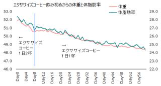 1115体重体脂肪率グラフ