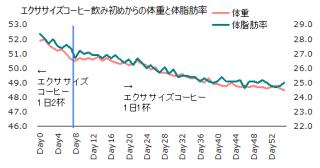 1111体重体脂肪率グラフ
