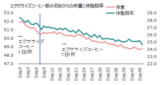 1102体重体脂肪率グラフ