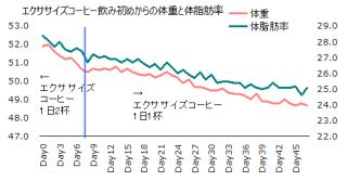 1103体重体脂肪率グラフ