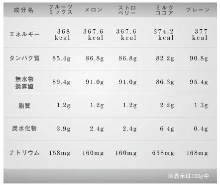 ファイン・ラボ_ホエイプロテイン栄養成分