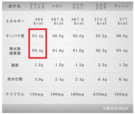 ファイン・ラボ_ホエイプロテイン栄養成分無水換算値計算