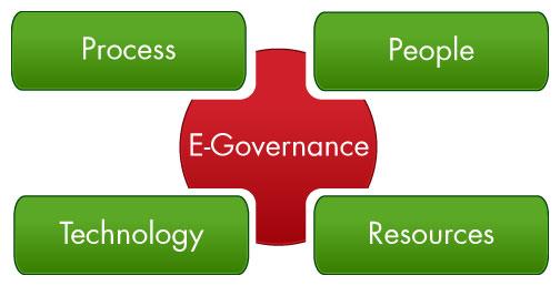 e-governance logo