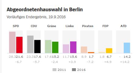 wahlen-berlin