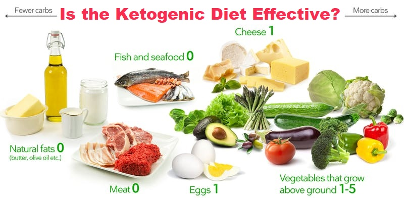 Is the Ketogenic Diet Effective?