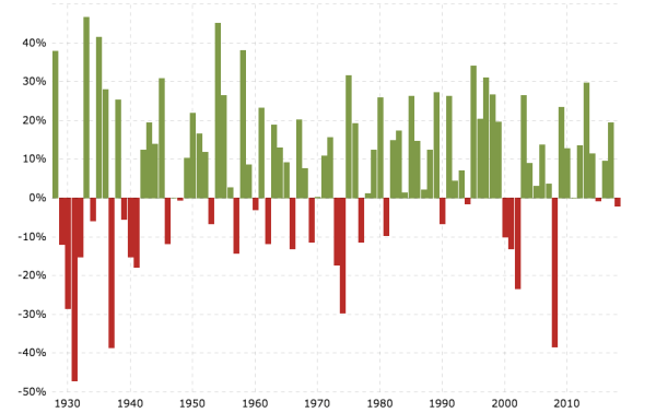 Green = growth. Over the long run, the stock market grows more than it declines.
