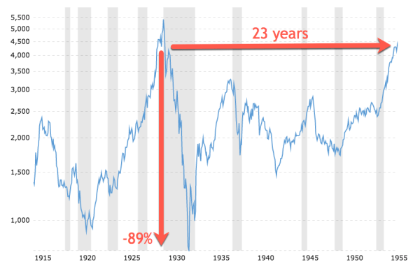 The stock market of 1928 took 3 years to crash 89% and 23 years to recover.