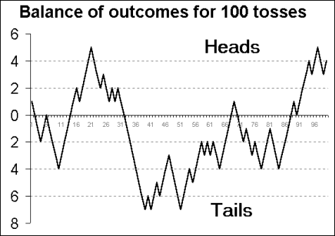 This is the outcome of 10,000 random coin tosses, a pure random walk. If you saw a pattern, you're biased to see patterns like everyone else!
